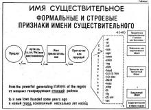 Грамматика английского языка в примерах и таблицах