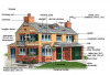 Подборка слов на тему My House (Мой дом)
